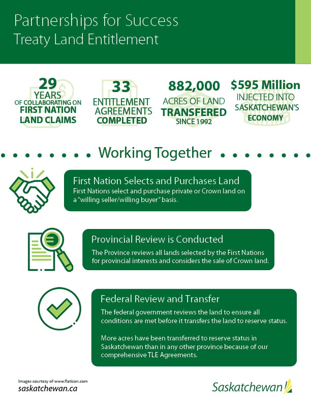 Partnerships for Success infographic