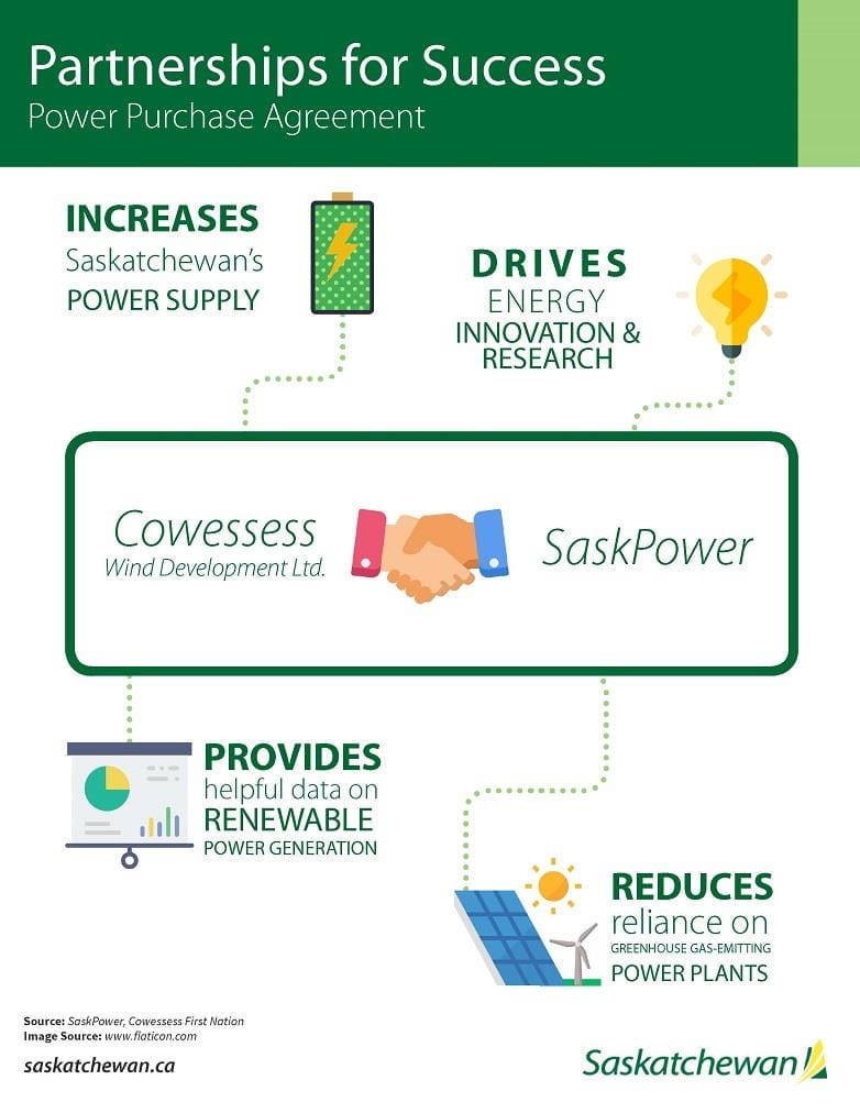 An infographic highlighting important information about the Power Purchase Agreement between Cowessess First Nation and SaskPower.