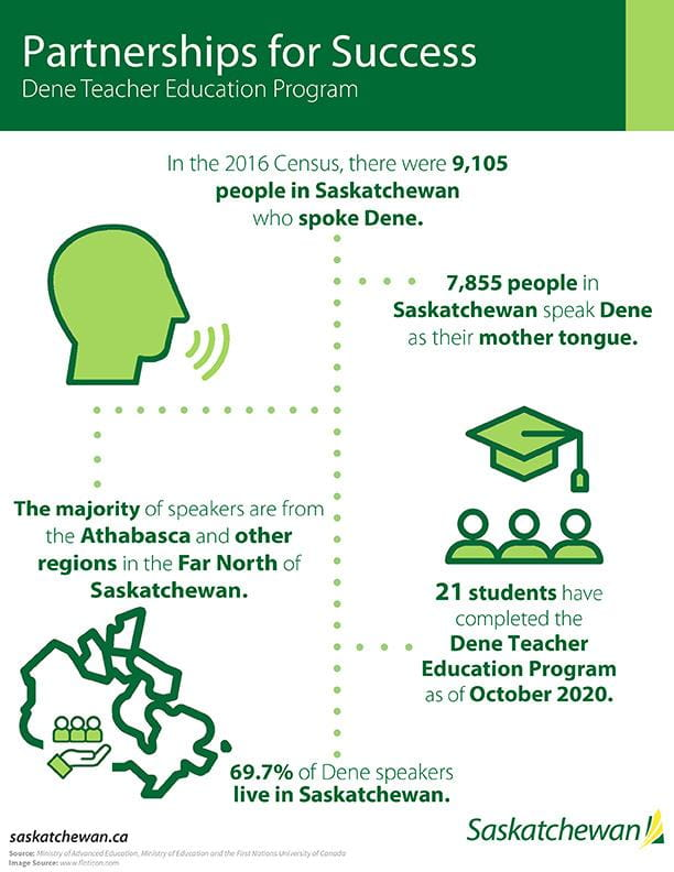Infographic for Dene Teacher Education Program