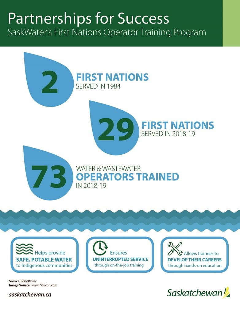 An infographic highlighting important information about the First Nations Operator Training Program, in which SaskWater partners with First Nation communities throughout Saskatchewan.