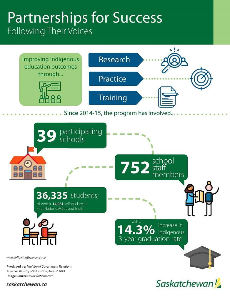 An infographic highlighting important information about the Ministry of Education's Following Their Voices initiative.