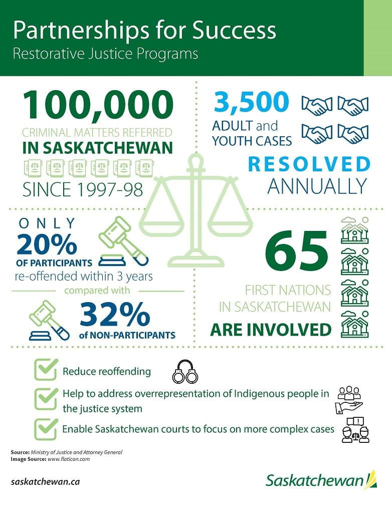 An infographic highlighting important information about the Ministry of Justice's Restorative Justice Programs.