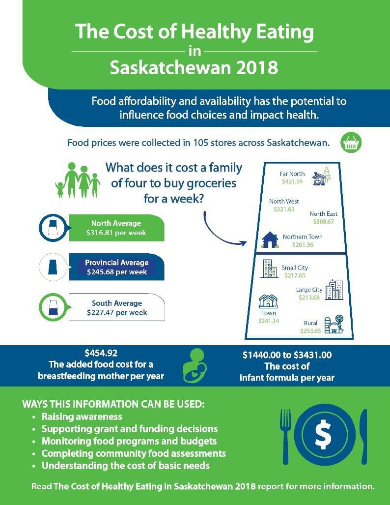 Cost of Healthy Eating Saskatchewan 2018 Infographic