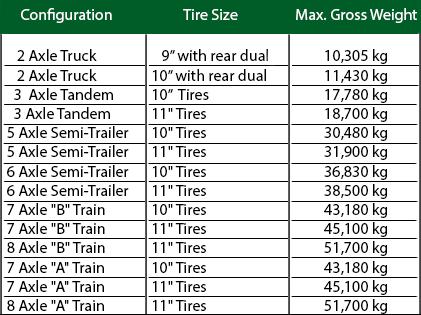 Maximum Gross Vehicle Weight