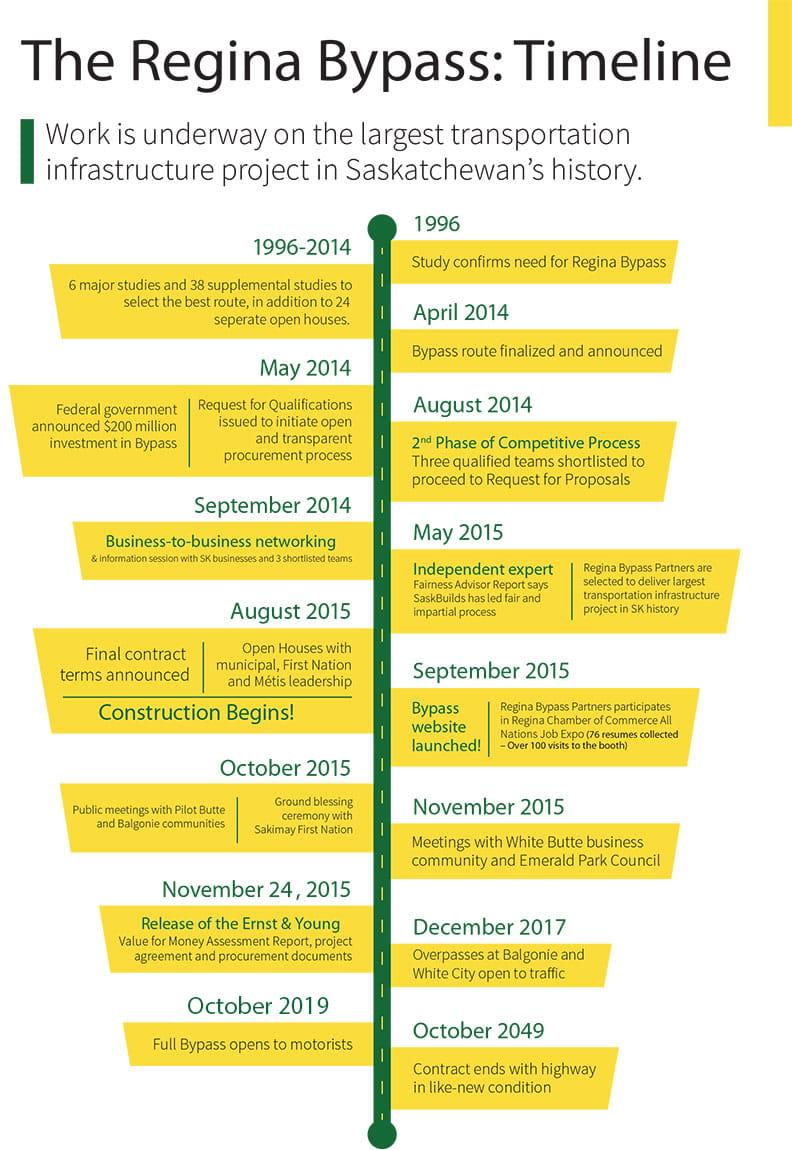 Regina Bypass Timeline