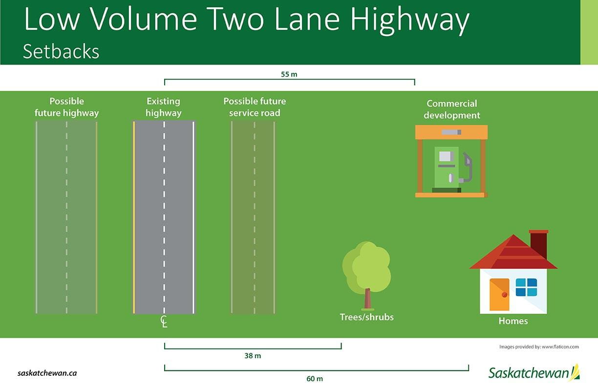 Low Volume Two Lane Highway Setbacks