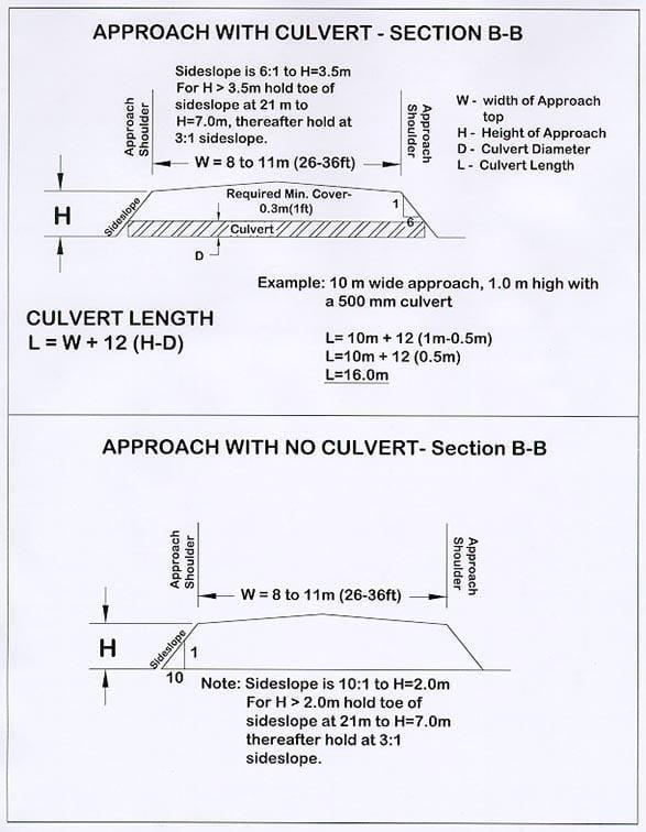 Figure 2 - Culverts