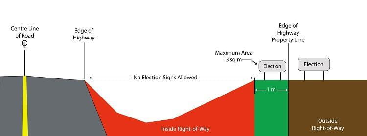 Election sign allowance in right of way