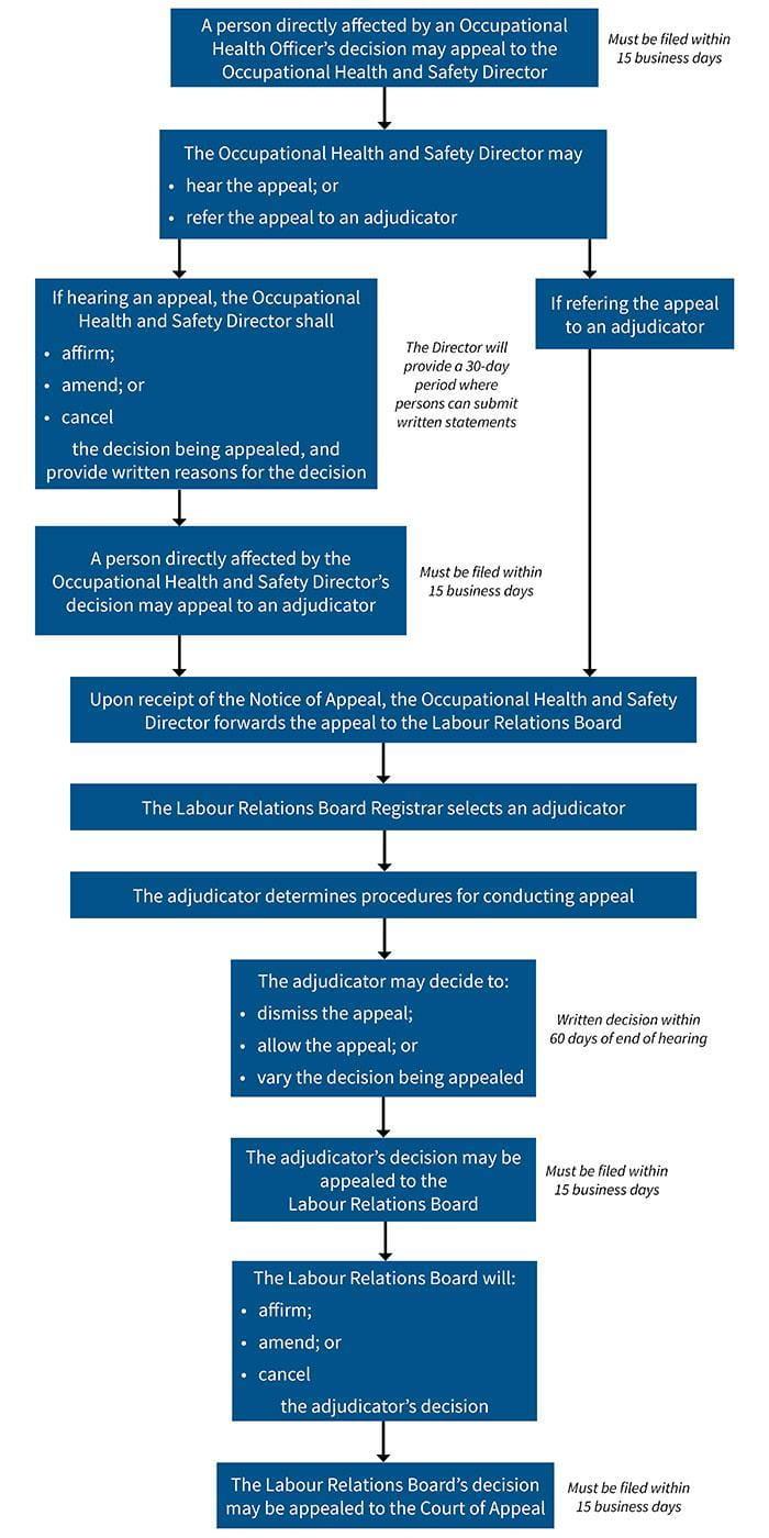 OHS Appeals Process