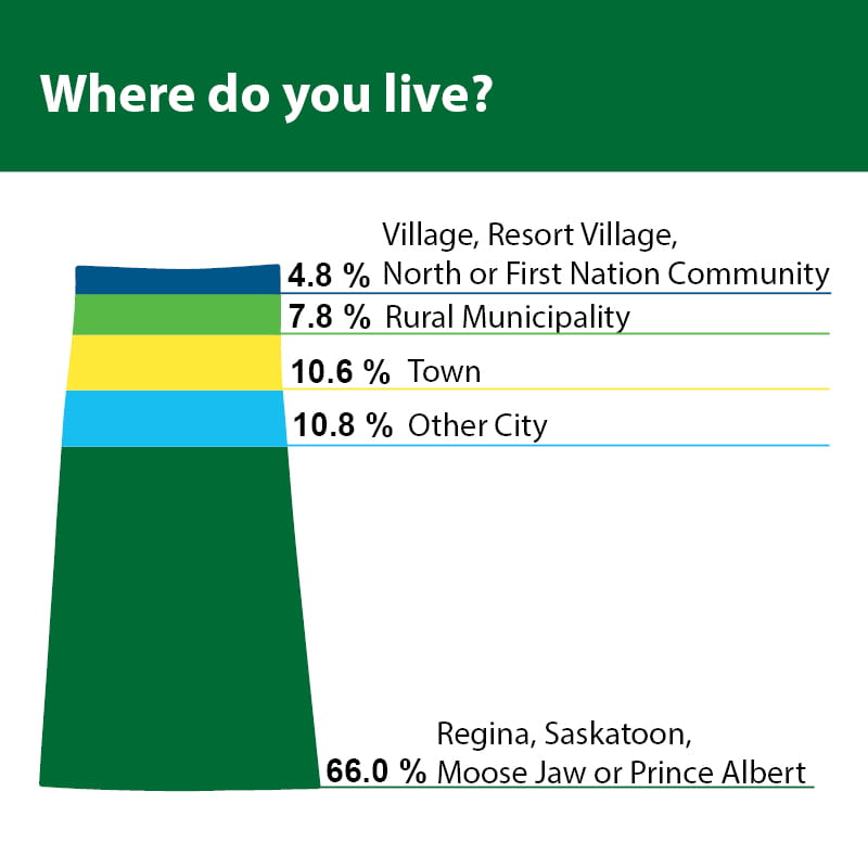 Where do you live? – Graph in the shape of Saskatchewan. 66.0% of people said Regina, Saskatoon, Moose Jaw or Prince Albert; 10.8% said Other City; 10.6% said Town; 7.8% said Rural Municipality; 4.8% said Village, Resort Village, North or First Nation Community.