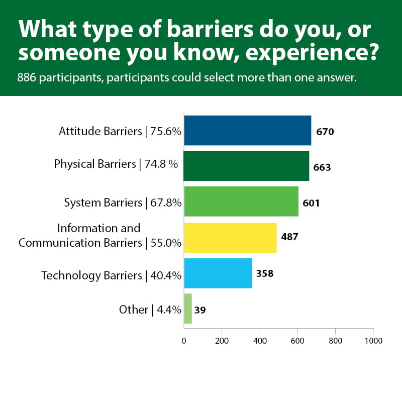 What? What type of barriers do you, or someone you know, experience? 886 participants, participants could select more than one answer – Bar graph taken from full survey results, participants could select more than one answer. 670 (75.6% of participants) people said they faced attitude barriers, 663 (74.8% of participants) said physical barriers, 601 (67.8% of participants) said system barriers, 487 (55.0% of participants) said information and communication barriers, 358 (40.4% of participants) said technology barriers, 39 (4.4% of participants) said other.