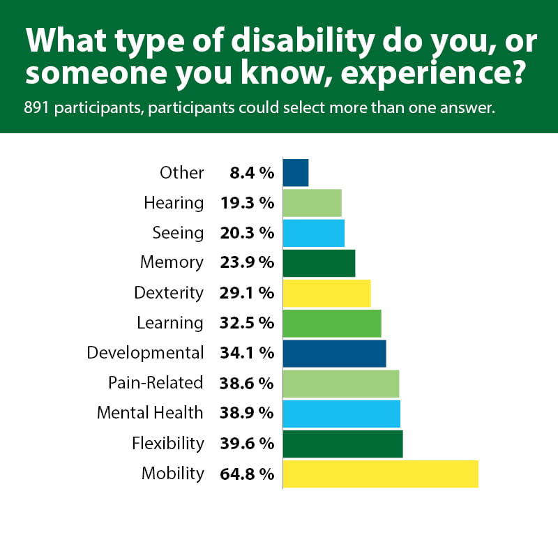 What type of disability do you, or someone you know, experience? 891 participants, participants could select more than one answer – Bar graph. 64.8% of participants said Mobility, 39.6% of participants said Flexibility, 38.9% of participants said Mental Health, 38.6% of participants said Pain-related, 34.1% of participants said Developmental, 32.5% of participants said Learning, 29.1% of participants said Dexterity, 23.9% of participants said Memory, 20.3% of participants said Seeing, 19.3% of participants said Hearing, 8.4% of participants said Other.