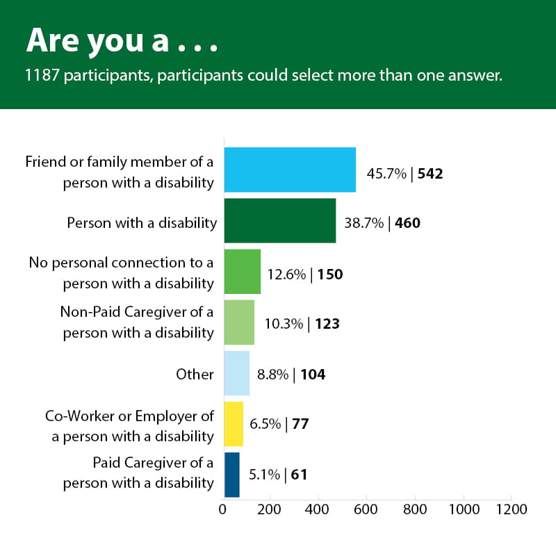 Are you a… 1187 participants, could select more than one answer – Bar Graph  542 (45.7% of participants) people said they were a friend or family member of a person with a disability, 460 (38.7% of participants) said person with a disability, 150 (12.6% of participants) said no personal connection to a person with a disability, 123 (10.3% of participants) said non-paid caregiver of a person with a disability, 104 (8.8% of participants) said other, 77 (6.5% of participants) said no-worker or employer of a person with a disability, 61 (5.1% of participants) said paid caregiver of a person with a disability.