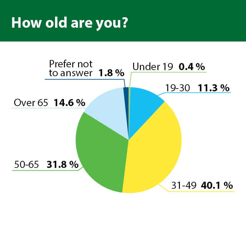 How old are you? –  Pie Chart  40.1% of people said they were age 31 to 49, 31.8% said age 50 to 65, 14.6% said age over 65, 11.3% said age 19 to 30, 1.8% said Prefer not to answer, 0.4% said age under 19.
