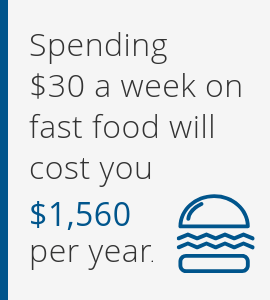 Spending $30 a week on fast food will cost you $1,560 per year.