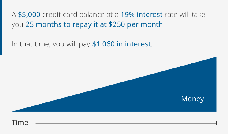 A $5,000 credit card balance at a 19% interest rate will take you 25 months to repay it at $250 per month. You will pay $1,060 in interest.