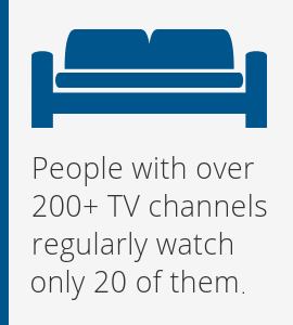 People with over 200+ TV channels regularly watch only 20 of them.