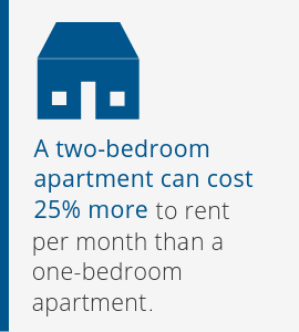 A two-bedroom apartment can cost 25% more to rent per month than a one-bedroom apartment.