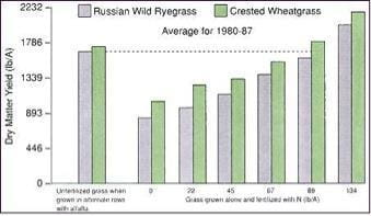 Why does fertilisation high in nitrogen effect magnesium available in grass?