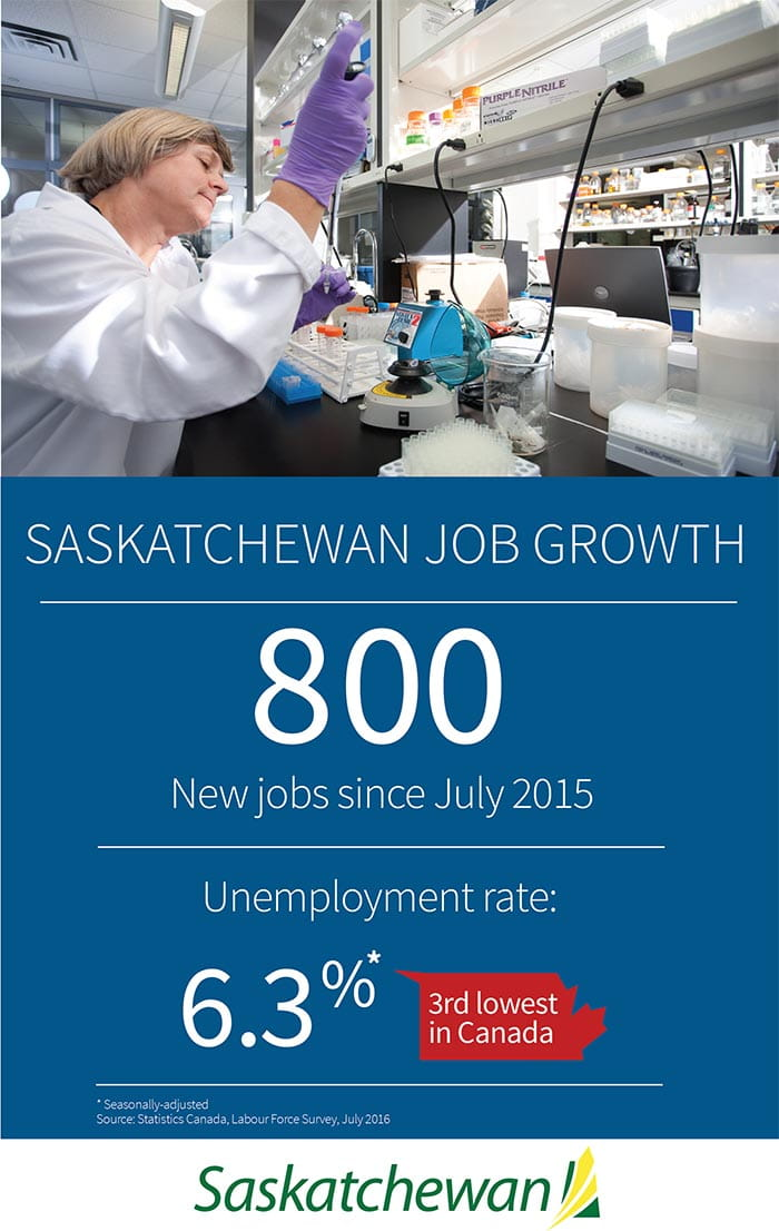 Saskatchewan Economy Creates 800 Jobs Year-Over-Year | News