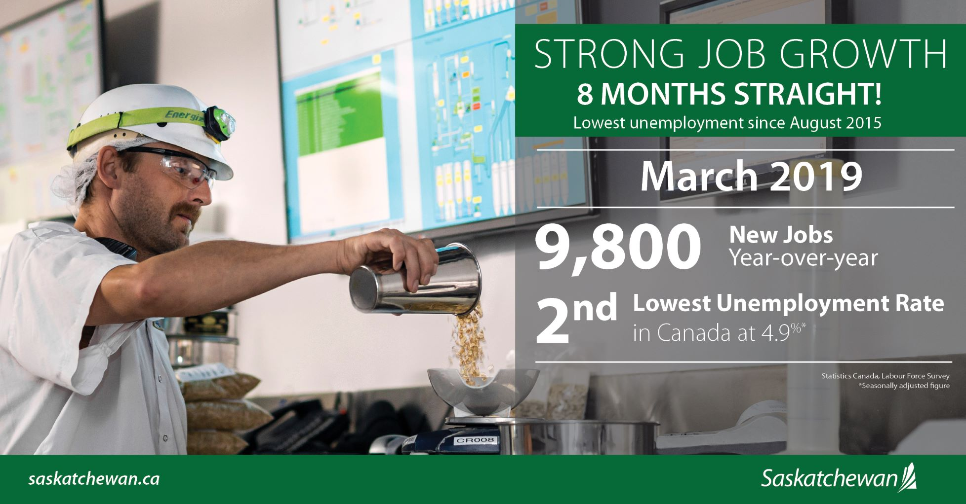 Lowest Unemployment Rate Since 2015 And 9,800 New Jobs Economic Development SouthWest Saskatchewan  Unemployment Rate Saskatchewan Jobs Government of Saskatchewan