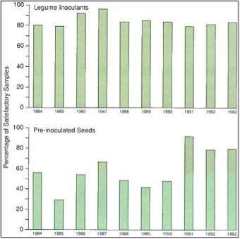 Performance Record of Inoculant Products in Canadian Quality Control Testing (1984-1993)