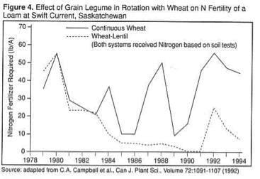 Yield of Dry Matter and Nitrogen from Tops and Roots of Sweetclover, Alfalfa and Red Clover