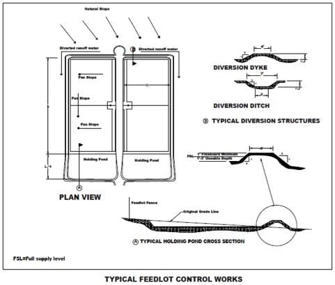 Fig drawing of typical feedlot control works