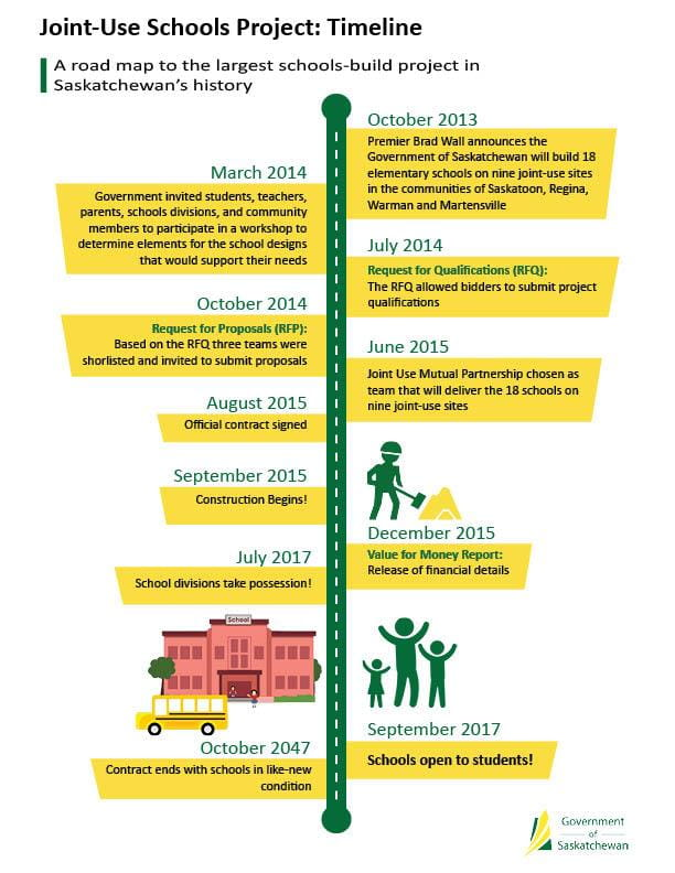 Infographic: Joint-Use Schools Project Timeline