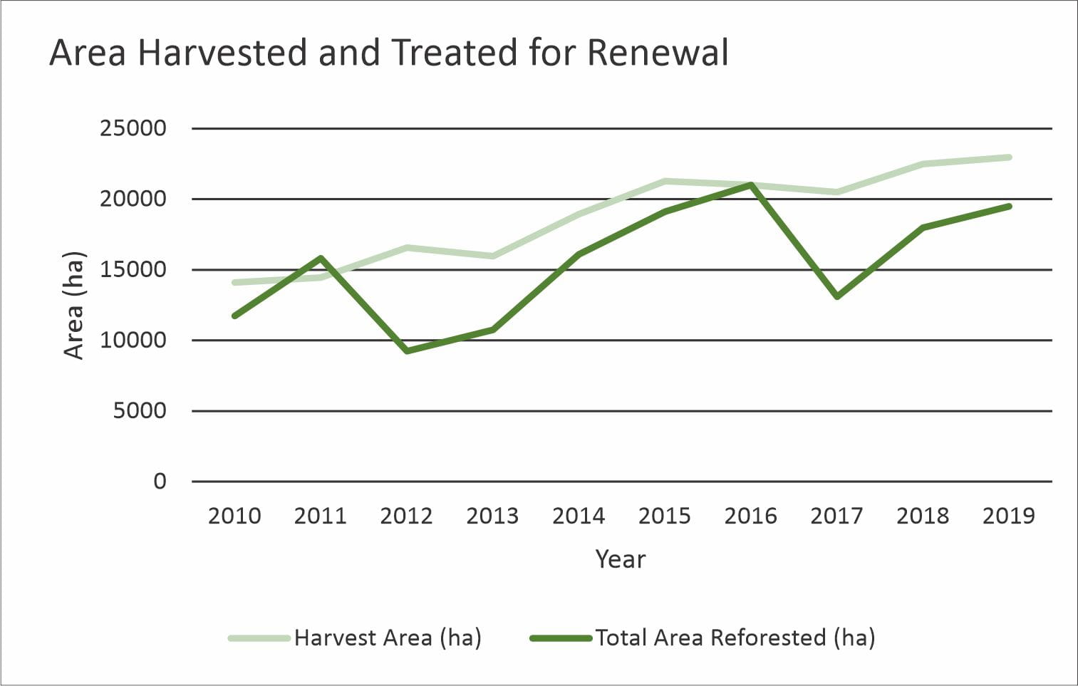 Forest Area Harvested and Treated for Renewal Graph