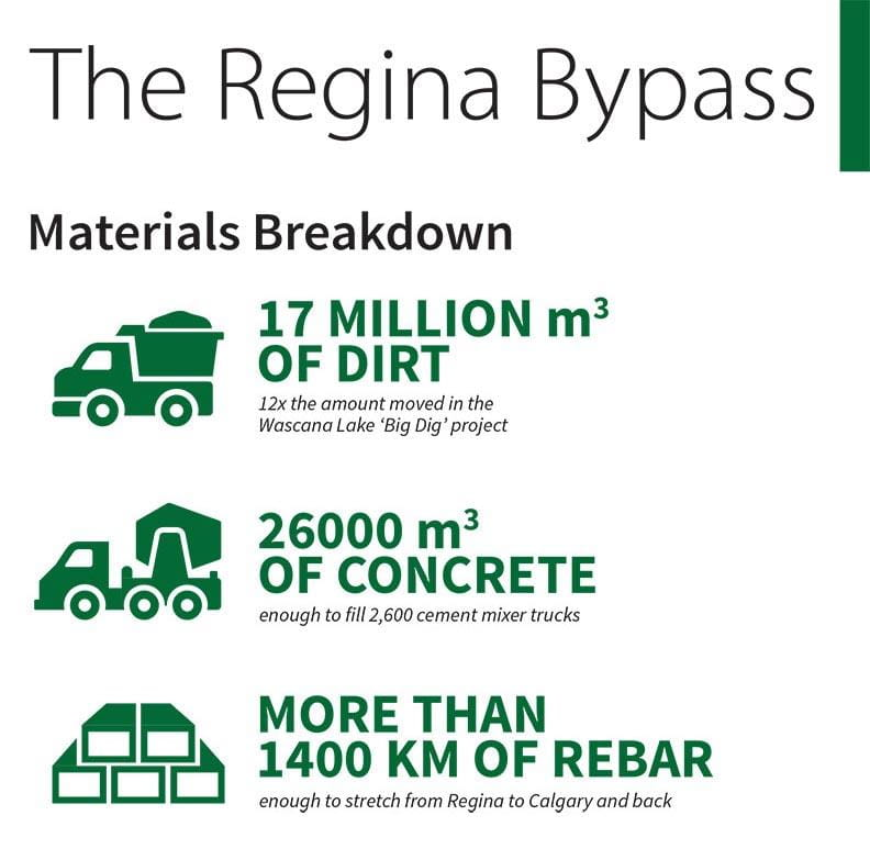 Regina Breakdown Bypass Breakdown