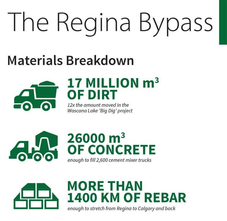 Regina Breakdown Bypass Breakdown