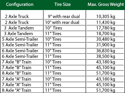 Maximum Gross Vehicle Weight