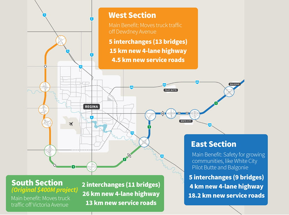 Infographic: Regina Bypass Project by Section
